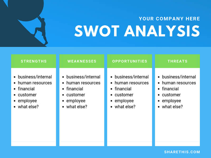 How to create an effective SWOT analysis